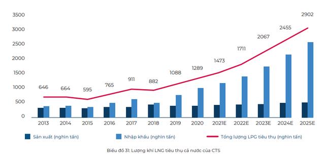 Nhu cầu tiêu thụ khí tăng mạnh trong dài hạn, cổ phiếu nào là tâm điểm đầu tư? - Ảnh 3.