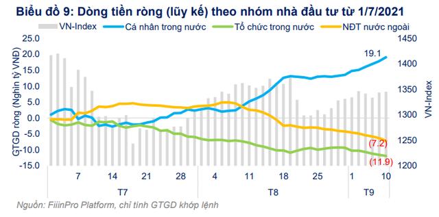 FiinGroup bắt mạch cung cầu thị trường chứng khoán Việt Nam, chỉ ra nhóm ngành hưởng lợi từ chiến lược sống chung với COVID-19 - Ảnh 4.