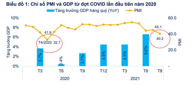 FiinGroup bắt mạch cung cầu thị trường chứng khoán Việt Nam, chỉ ra nhóm ngành hưởng lợi từ chiến lược sống chung với COVID-19 - Ảnh 3.