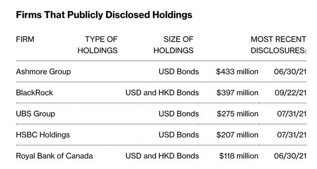 Các quỹ đầu tư lừng danh nào đang là chủ nợ của Evergrande? - Ảnh 1.