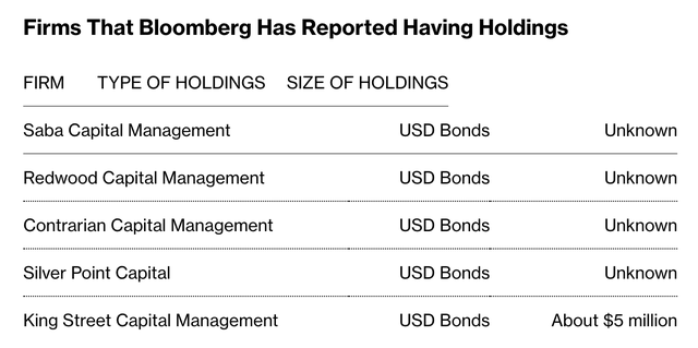 Các quỹ đầu tư lừng danh nào đang là chủ nợ của Evergrande? - Ảnh 2.