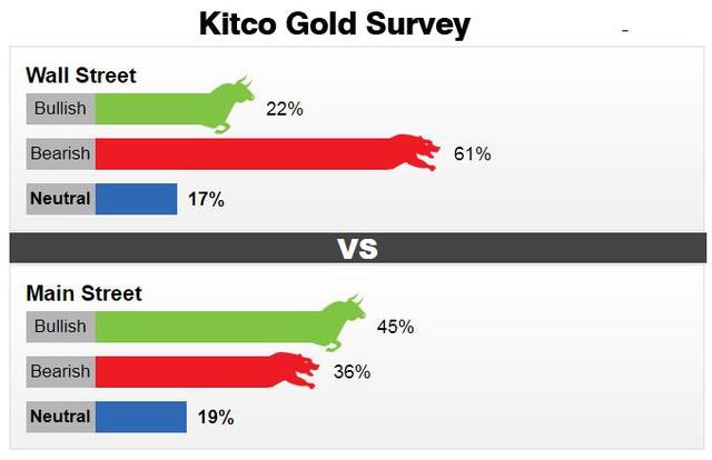 Tuần tới sẽ là thời điểm quan trọng để kiểm tra sức bật của giá vàng - Ảnh 2.