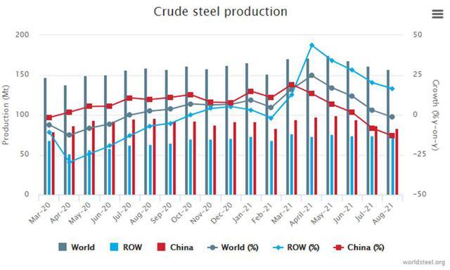 Sản lượng thép thế giới quay đầu giảm lần đầu tiên trong hơn một năm qua - Ảnh 1.