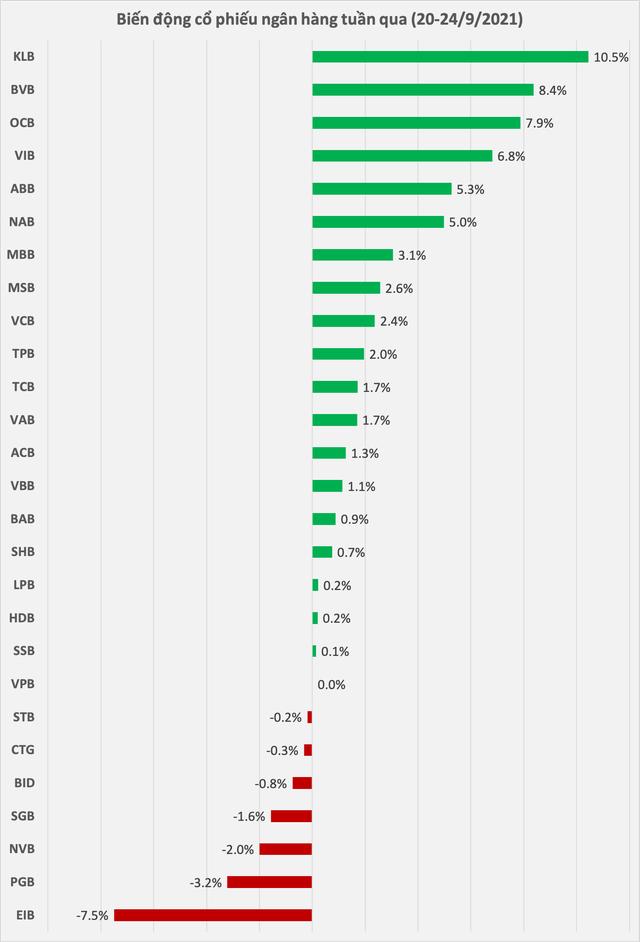 Nhiều cổ phiếu ngân hàng tăng mạnh tuần qua: KLB tăng mạnh nhất, khối ngoại mua ròng tới hơn 20 triệu cp MBB - Ảnh 1.