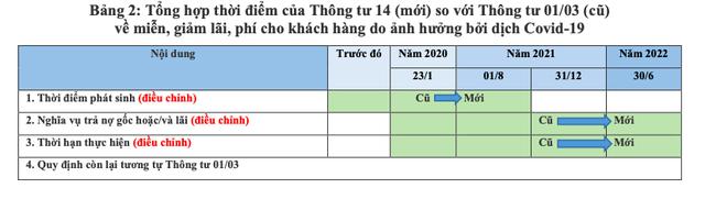 Tác động của Thông tư 14/2021/TT-NHNN đối với nền kinh tế và khuyến nghị - Ảnh 2.