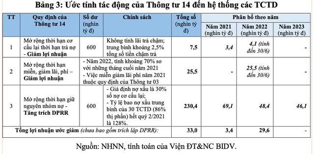 Tác động của Thông tư 14/2021/TT-NHNN đối với nền kinh tế và khuyến nghị - Ảnh 3.
