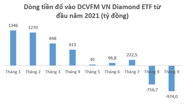 Các quỹ ETFs rút gần 1.900 tỷ đồng khỏi thị trường chứng khoán Việt Nam từ đầu tháng 9 - Ảnh 2.