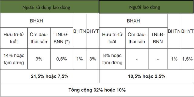 Cập nhật mức đóng BHXH bắt buộc, BHTN, BHYT từ tháng 10/2021 - Ảnh 3.
