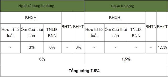 Cập nhật mức đóng BHXH bắt buộc, BHTN, BHYT từ tháng 10/2021 - Ảnh 4.
