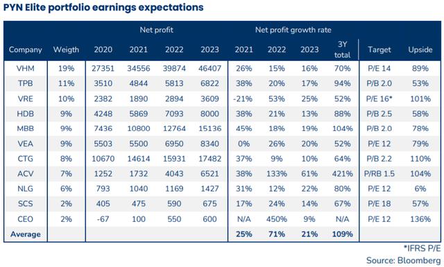 Sếp PYN Elite Fund: VN-Index đang có định giá hấp dẫn, nhiều cổ phiếu được kỳ vọng tăng bằng lần - Ảnh 4.