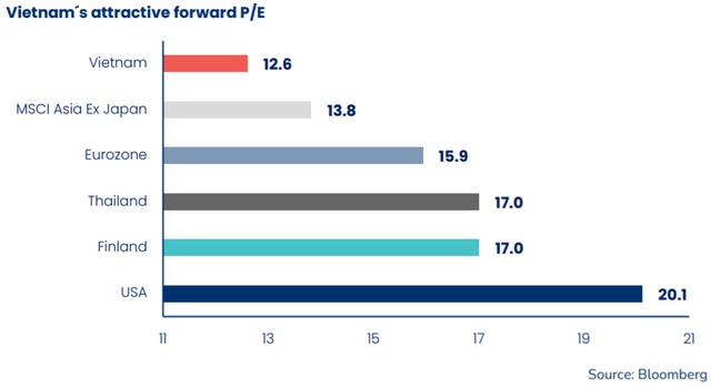 Sếp PYN Elite Fund: VN-Index đang có định giá hấp dẫn, nhiều cổ phiếu được kỳ vọng tăng bằng lần - Ảnh 1.