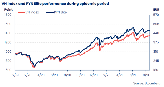 Sếp PYN Elite Fund: VN-Index đang có định giá hấp dẫn, nhiều cổ phiếu được kỳ vọng tăng bằng lần - Ảnh 3.