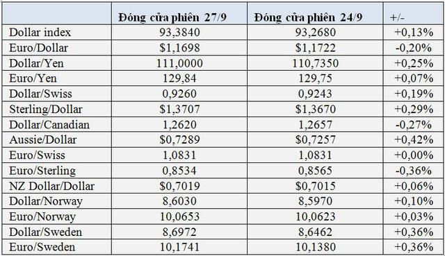 USD và lợi suất trái phiếu Mỹ tăng mạnh cầm chân giá Bitcoin và vàng - Ảnh 1.