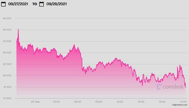 Giá USD đạt đỉnh 5 tuần, vàng thấp nhất gần 2 tháng, Bitcoin ổn định - Ảnh 1.