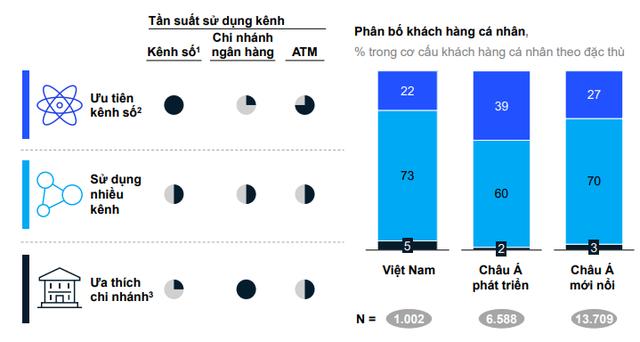 Mức độ thâm nhập của ngân hàng số, ví điện tử tại Việt Nam đang đến đâu? - Ảnh 2.