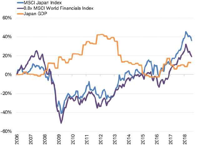 Thị trường chứng khoán phản ánh thông tin GDP âm như thế nào? - Ảnh 4.