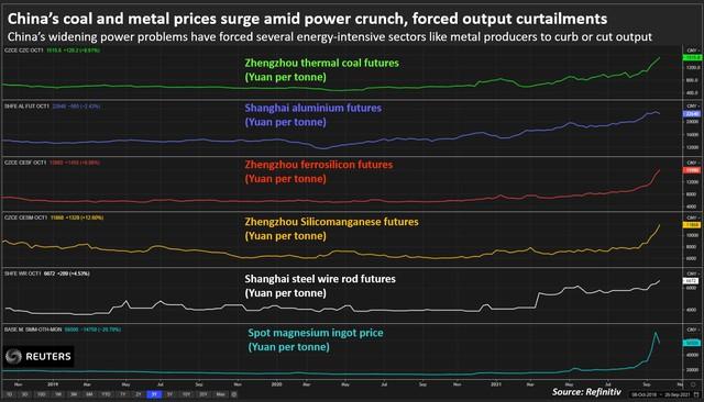 Ngành kim loại Trung Quốc tổn thất nặng vì thiếu điện - Ảnh 3.