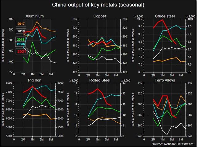 Ngành kim loại Trung Quốc tổn thất nặng vì thiếu điện - Ảnh 4.