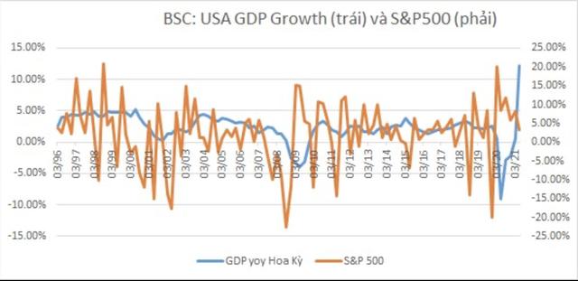 Thị trường chứng khoán phản ánh thông tin GDP âm như thế nào? - Ảnh 2.
