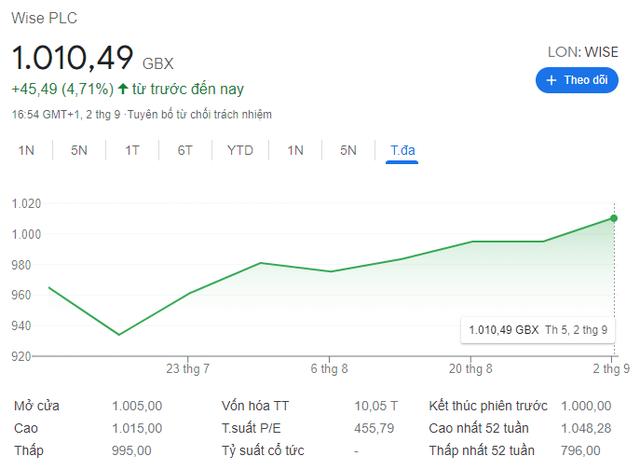 Tham vọng đưa việc chuyển tiền quốc tế dễ dàng và rẻ hơn, startup Wise lên sàn với mức định giá gần 14 tỷ USD, gấp rưỡi Western Union  - Ảnh 3.