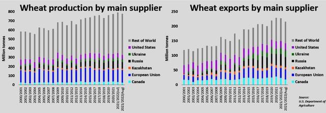 Lúa mì mất mùa trên diện rộng, các nước găm hàng, cơn khủng hoảng bột mì ở châu Á sẽ kéo dài đến bao giờ? - Ảnh 2.