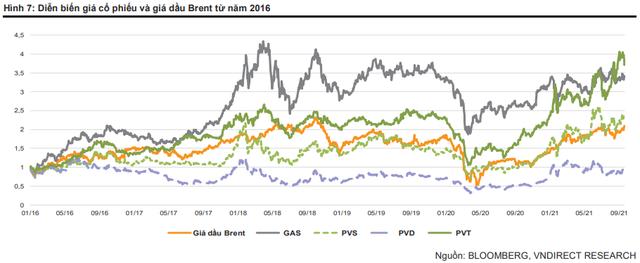 Tiềm năng tăng giá của cổ phiếu dầu khí khi giá dầu Brent gần ngưỡng 80 USD/thùng - Ảnh 3.