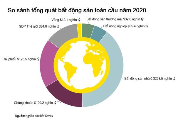 Những con số bất ngờ về bất động sản nhà ở toàn cầu - Ảnh 1.