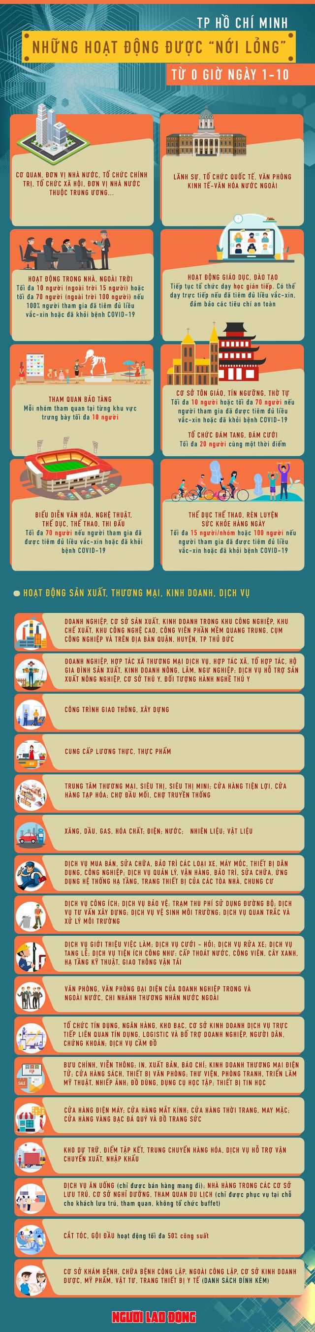 [Infographic] TP HCM: Những hoạt động được nới lỏng từ ngày 1-10  - Ảnh 1.