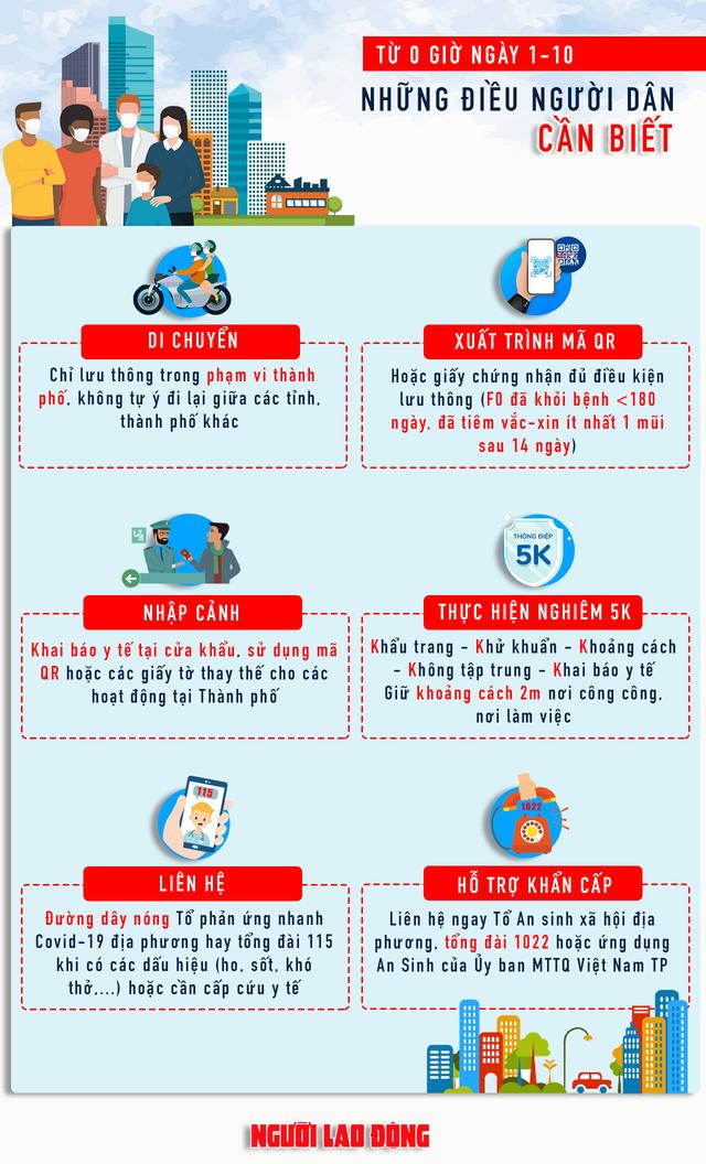 [Infographic] TP HCM: Ra đường từ ngày 1-10, người dân cần biết những điều này  - Ảnh 1.