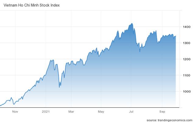"""Góc nhìn CTCK: VN-Index tiếp tục đi ngang, cơ hội tích lũy cổ phiếu """"đón sóng"""" quý 4 - Ảnh 1."""