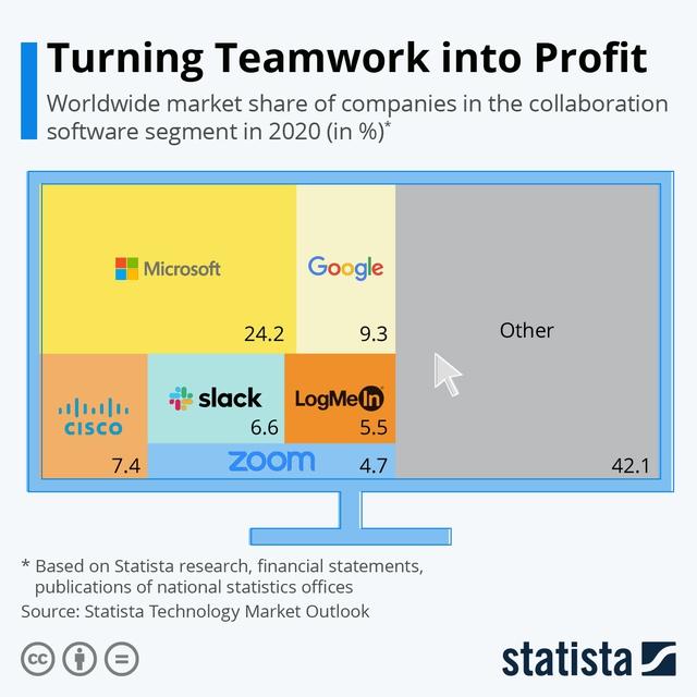 Thị phần phần mềm teamwork toàn cầu, Microsoft chiếm 1/4, Zoom nổi lên với doanh thu tỷ đô nhưng chưa thấm vào đâu với các đại gia công nghệ - Ảnh 1.