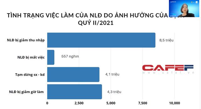 Cựu CEO Uber Việt Nam, Zalo Pay nói về đứt gãy nguồn nhân lực: Chi phí tuyển dụng sau dịch rất tốn kém, có lao động không tìm được họ đôi khi gây hại cho doanh nghiệp trong việc phục hồi sản xuất - Ảnh 2.