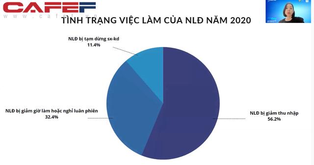 Cựu CEO Uber Việt Nam, Zalo Pay nói về đứt gãy nguồn nhân lực: Chi phí tuyển dụng sau dịch rất tốn kém, có lao động không tìm được họ đôi khi gây hại cho doanh nghiệp trong việc phục hồi sản xuất - Ảnh 1.