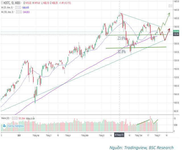 BSC: Triển vọng KQKD kém tích cực trong quý 3 sẽ kéo theo sự phân hóa và biến động mạnh của cổ phiếu - Ảnh 3.
