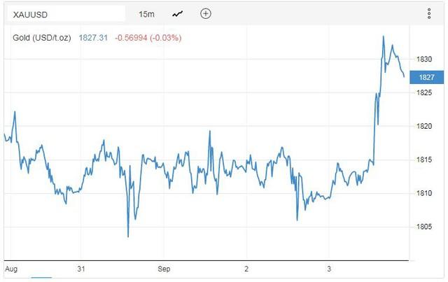 Dự đoán giá vàng tuần này sẽ chinh phục đỉnh cao mới, thậm chí lên 1.900 USD - Ảnh 1.
