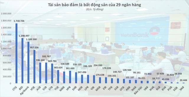 Ngân hàng Việt nắm 8,7 triệu tỷ đồng bất động sản thế chấp - Ảnh 2.