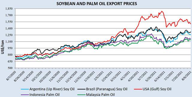 Chuột bọ, hạn hán và thiếu lao động đang bóp nghẹt nguồn cung ứng dầu ăn trên toàn cầu - Ảnh 1.