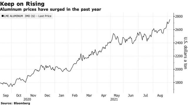 Giá nhôm tăng phi mã do đảo chính ở Guinea làm tăng lo ngại đứt gãy nguồn cung - Ảnh 2.