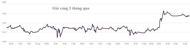 Đầu tuần USD thấp nhất 1 tháng, bitcoin tăng vọt lên gần 52.000 USD, vàng cao nhất 2,5 tháng - Ảnh 3.