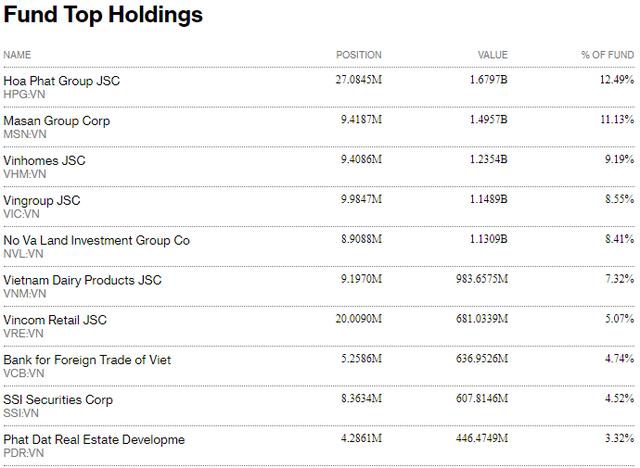 Fubon FTSE Vietnam ETF tiếp tục bị rút vốn trong những ngày đầu tháng 9 - Ảnh 2.