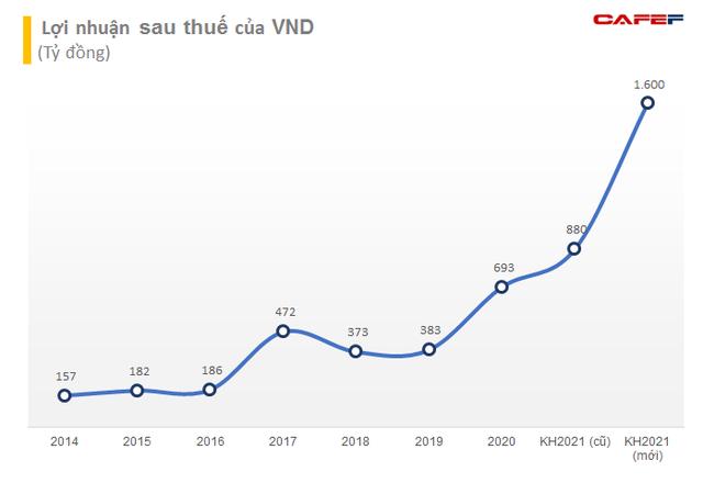 Chứng khoán VNDIRECT nâng kế hoạch lợi nhuận 2021 thêm 82% lên mức 1.600 tỷ đồng - Ảnh 1.