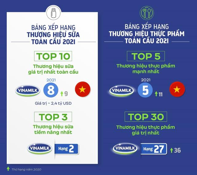 """Đại diện duy nhất của Việt Nam """"phủ sóng"""" các bảng xếp hạng thương hiệu toàn cầu ngành thực phẩm và đồ uống năm 2021 - Ảnh 1."""