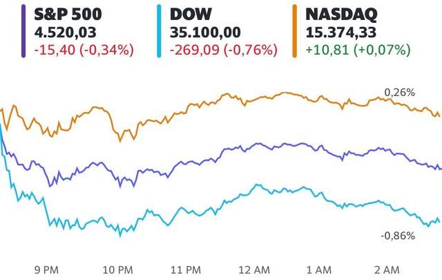 Lo ngại tác động của biến thể Delta, Dow Jones rớt gần 300 điểm  - Ảnh 1.