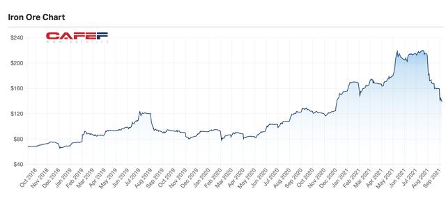 Sản lượng bán hàng của Hòa Phát tăng 3 tháng liên tiếp dù thép xây dựng giảm 17% so với cùng kỳ vì giãn cách xã hội - Ảnh 2.