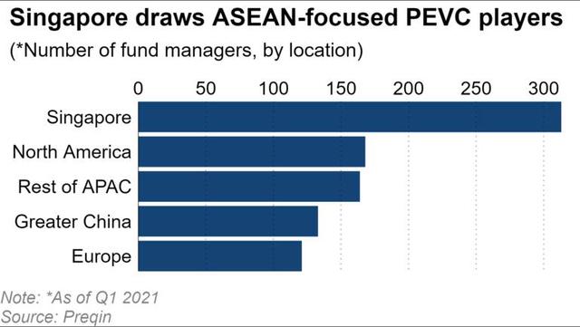Đây là lý do vì sao Singapore là thiên đường khởi nghiệp của khu vực châu Á, nơi các startup đổ xô về tìm kiếm cơ hội gọi vốn, bao gồm cả từ Việt Nam - Ảnh 1.