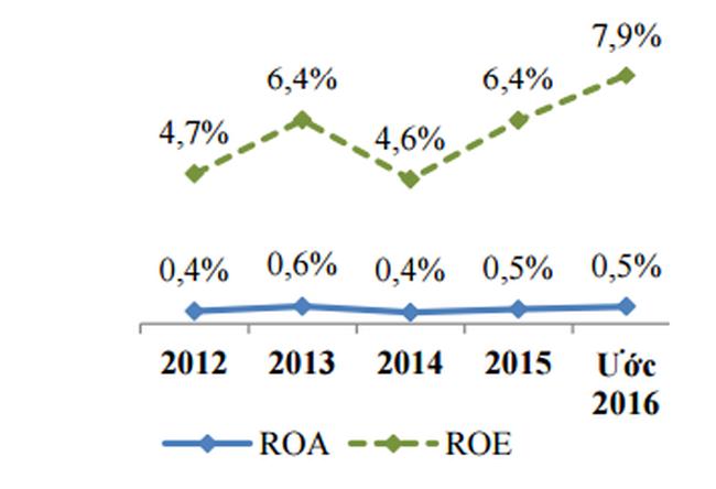 Hiệu quả sinh lời của các ngân hàng năm 2016 được dự báo cao hơn năm trước