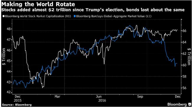 Ông Trump mang lại 2.000 tỷ USD cho thị trường chứng khoán toàn cầu