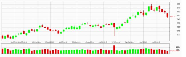 """VN Index trở lại vùng 640 điểm, nhà đầu tư đã nên """"bắt đáy""""?"""