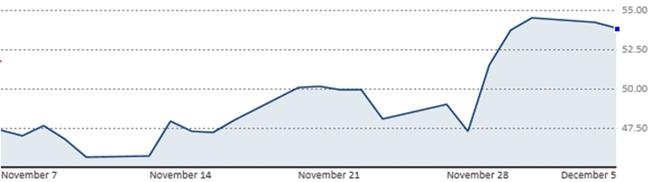 Giá dầu chấm dứt chuỗi tăng bởi sản lượng phá đỉnh