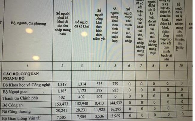 Chống tham nhũng và bản báo cáo có gần 500 số 0